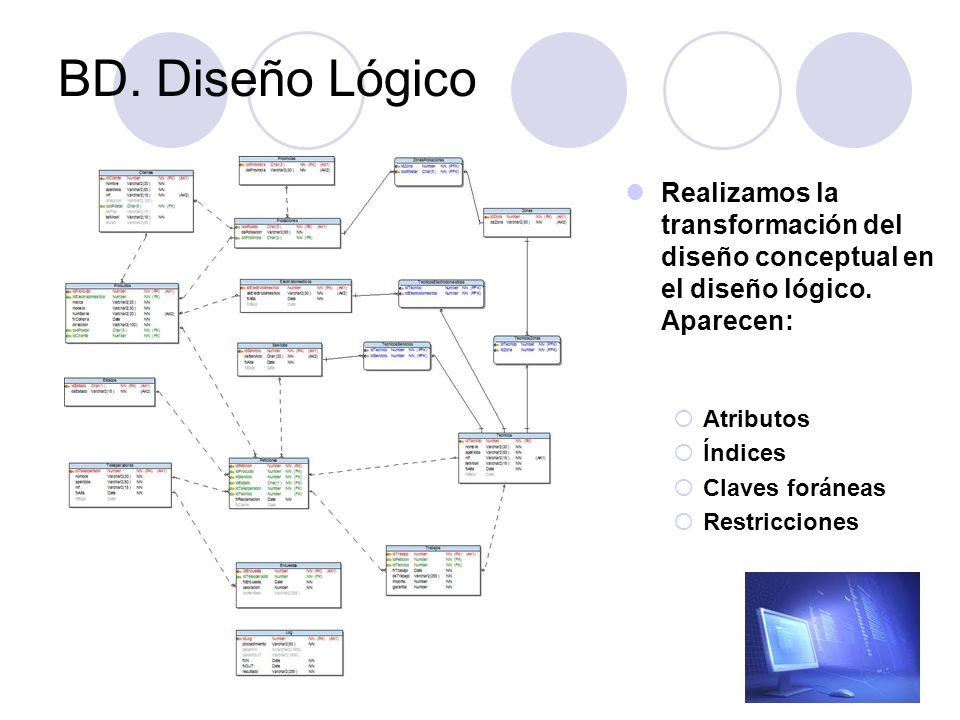 BD. Diseño Lógico Realizamos la transformación del diseño conceptual en el diseño lógico. Aparecen: