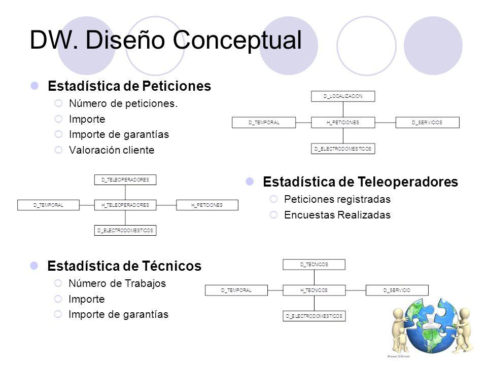 DW. Diseño Conceptual Estadística de Peticiones