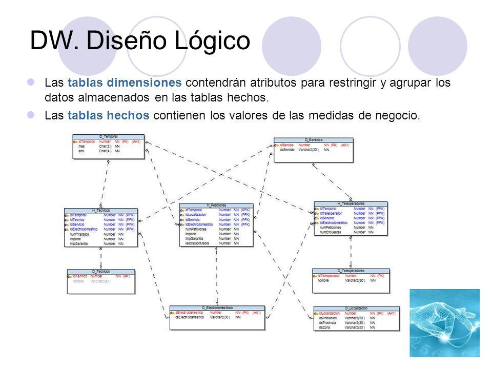 DW. Diseño Lógico Las tablas dimensiones contendrán atributos para restringir y agrupar los datos almacenados en las tablas hechos.