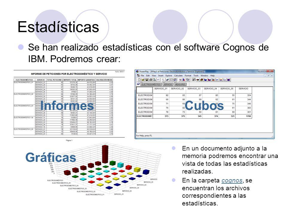 Estadísticas Informes Cubos Gráficas