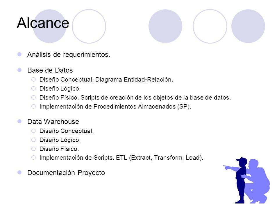 Alcance Análisis de requerimientos. Base de Datos Data Warehouse