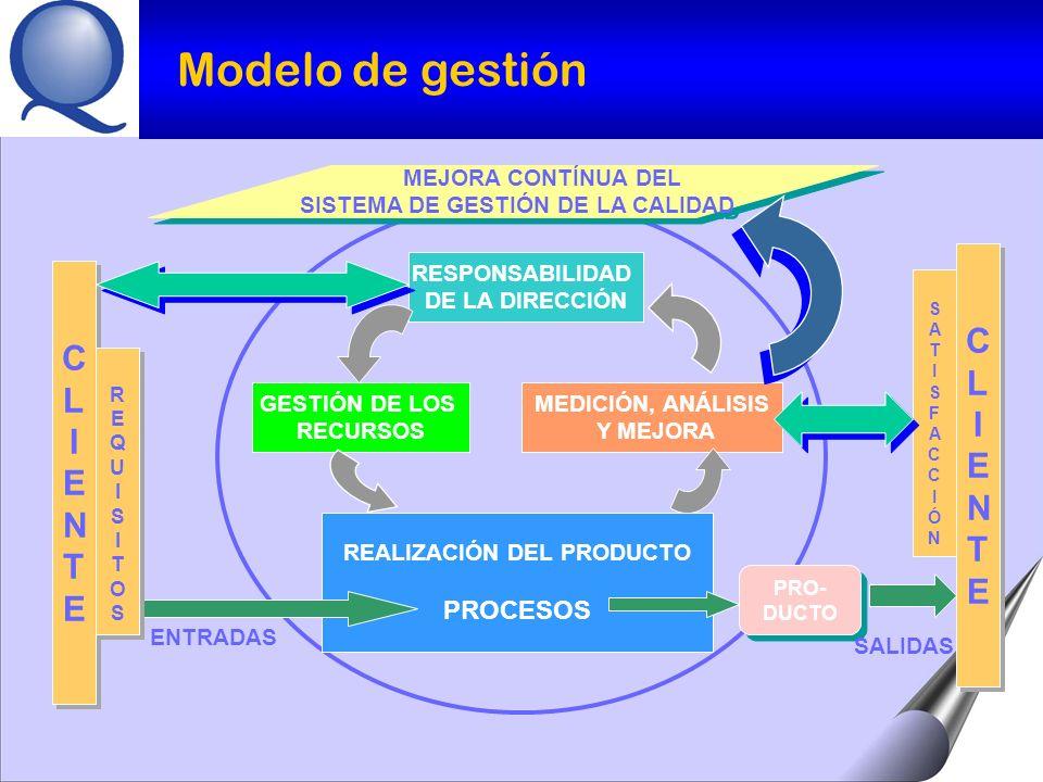 SISTEMA DE GESTIÓN DE LA CALIDAD REALIZACIÓN DEL PRODUCTO