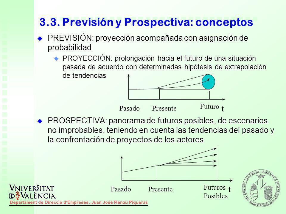 3.3. Previsión y Prospectiva: conceptos