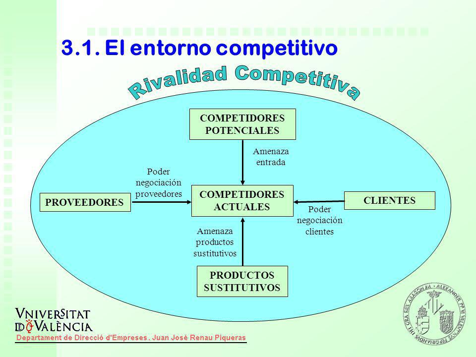 3.1. El entorno competitivo