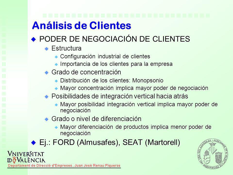 Análisis de Clientes PODER DE NEGOCIACIÓN DE CLIENTES