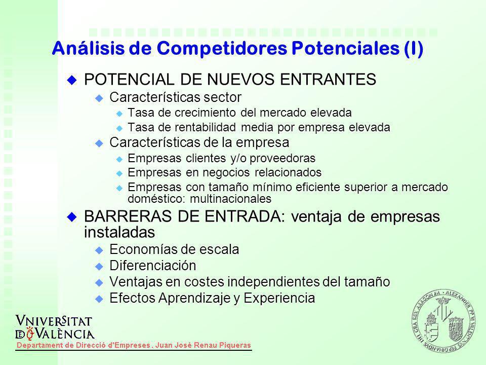 Análisis de Competidores Potenciales (I)