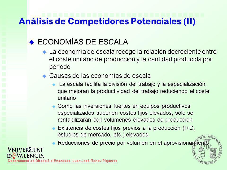 Análisis de Competidores Potenciales (II)