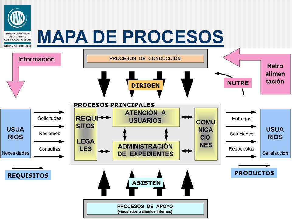 MAPA DE PROCESOS NUTRE DIRIGEN PROCESOS PRINCIPALES PRODUCTOS