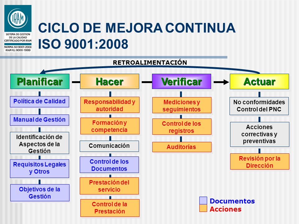 CICLO DE MEJORA CONTINUA ISO 9001:2008