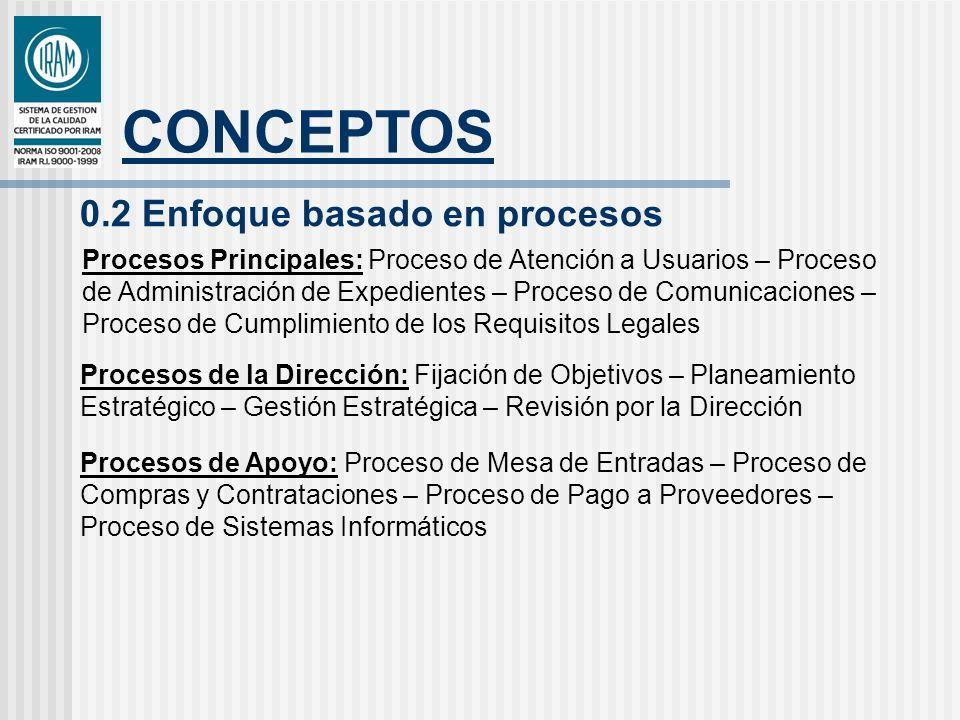 CONCEPTOS 0.2 Enfoque basado en procesos