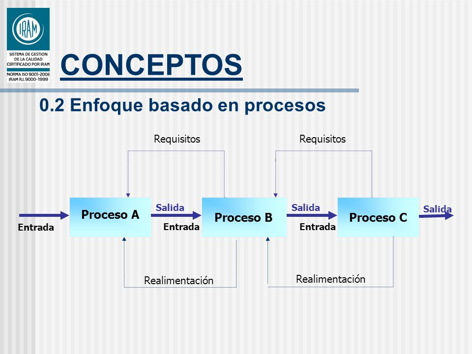 CONCEPTOS 0.2 Enfoque basado en procesos Proceso A Proceso B Proceso C