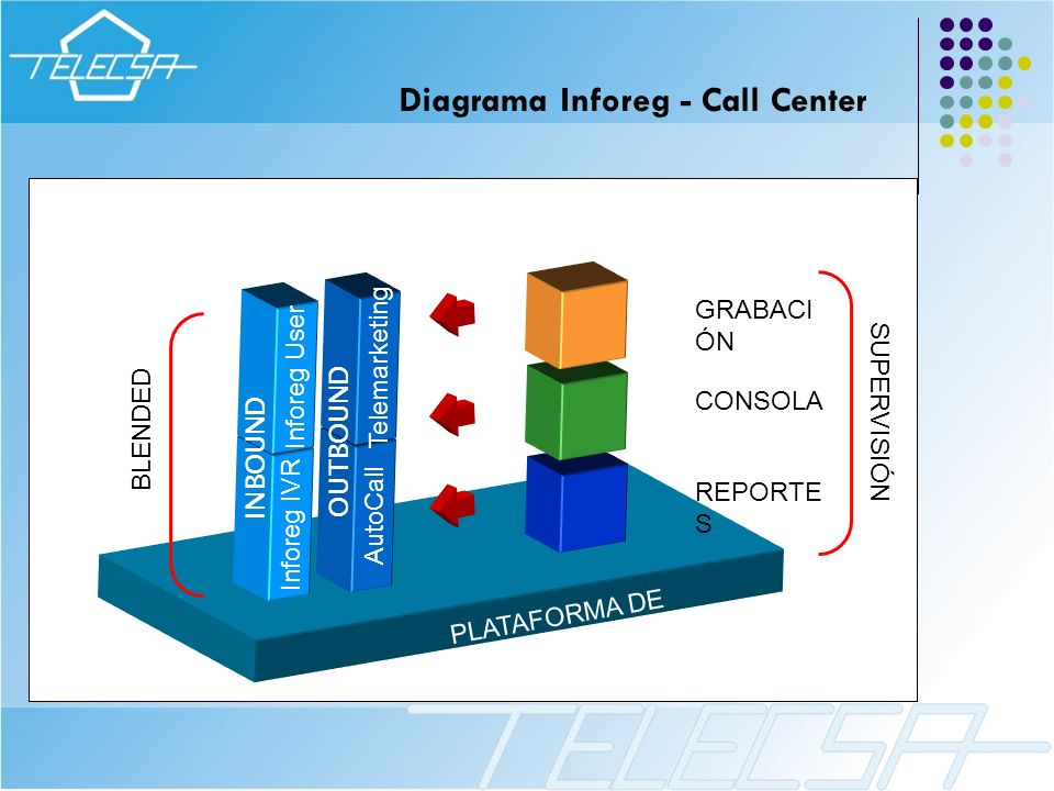 Diagrama Inforeg - Call Center