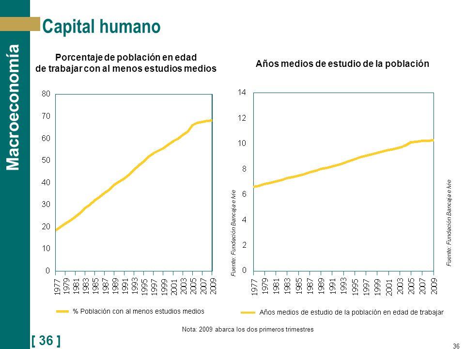 Capital humano Porcentaje de población en edad
