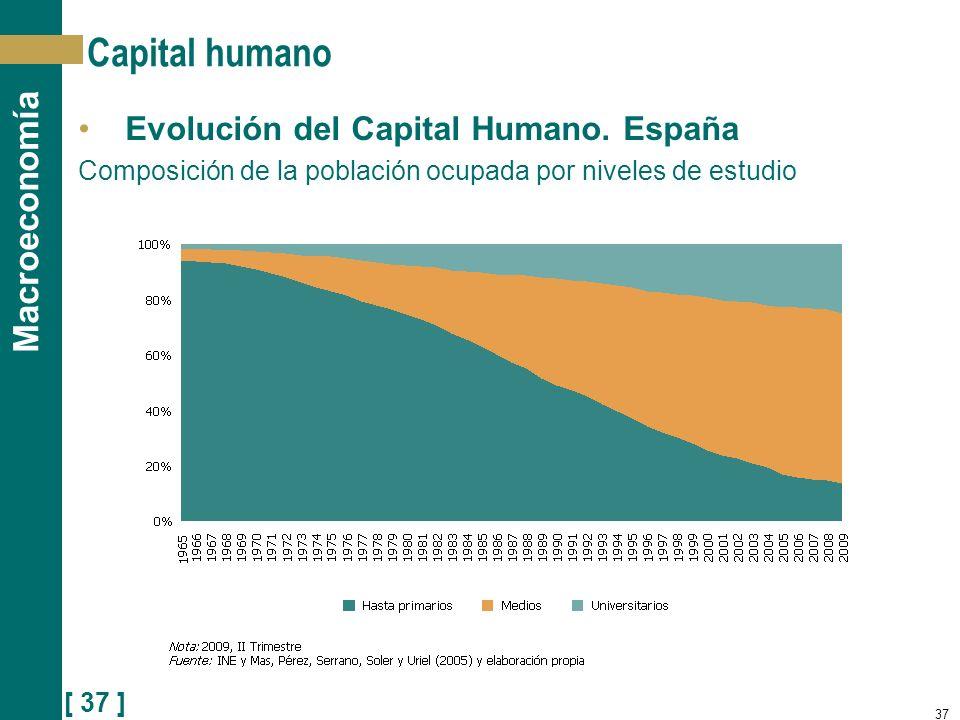 Capital humano Evolución del Capital Humano. España
