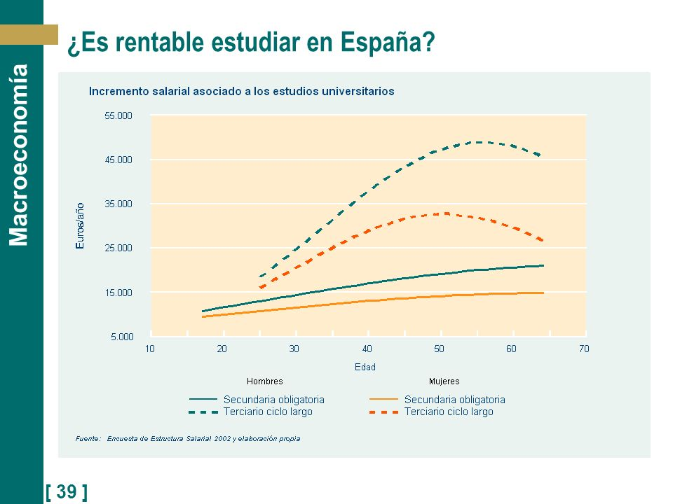 ¿Es rentable estudiar en España