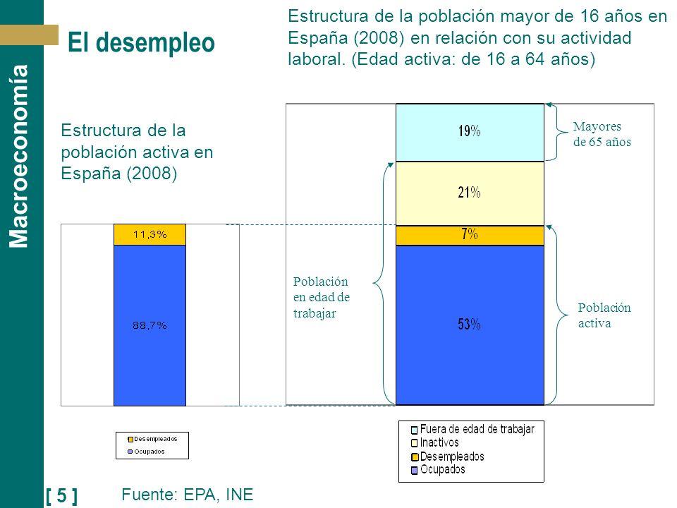 El desempleo Estructura de la población mayor de 16 años en España (2008) en relación con su actividad laboral. (Edad activa: de 16 a 64 años)