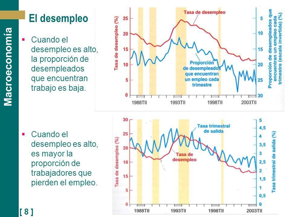 El desempleo Cuando el desempleo es alto, la proporción de desempleados que encuentran trabajo es baja.