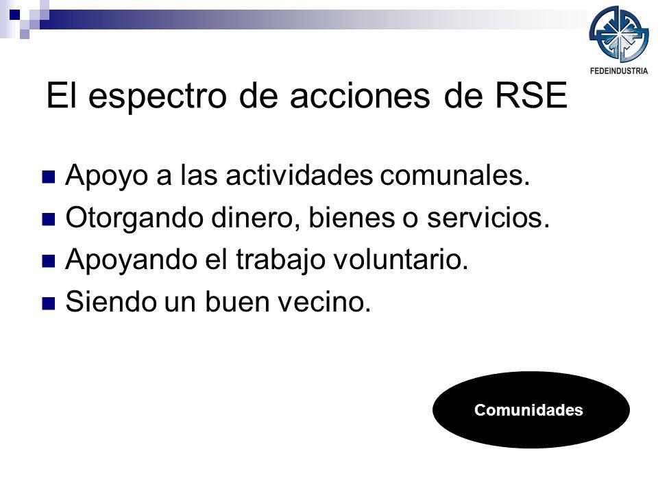 El espectro de acciones de RSE