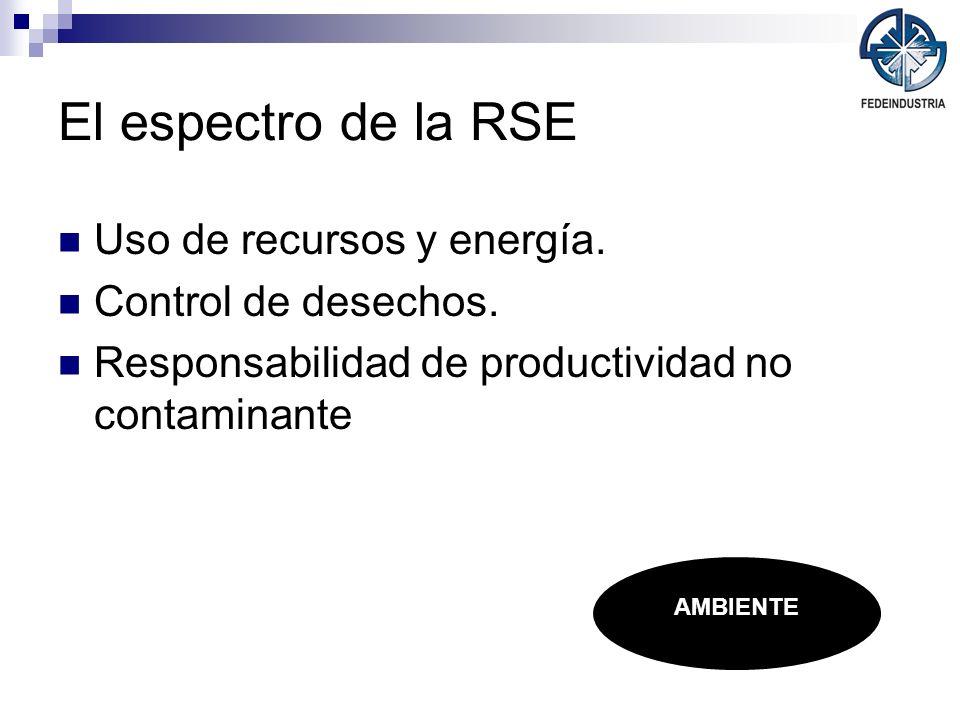 El espectro de la RSE Uso de recursos y energía. Control de desechos.