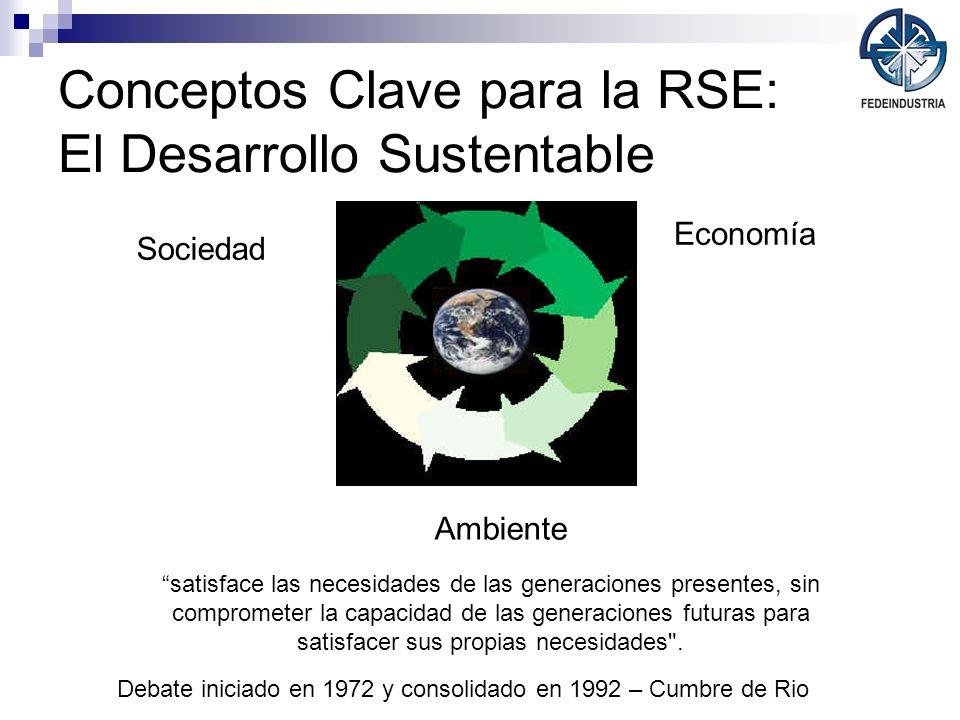 Conceptos Clave para la RSE: El Desarrollo Sustentable