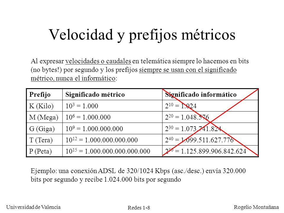 Velocidad y prefijos métricos