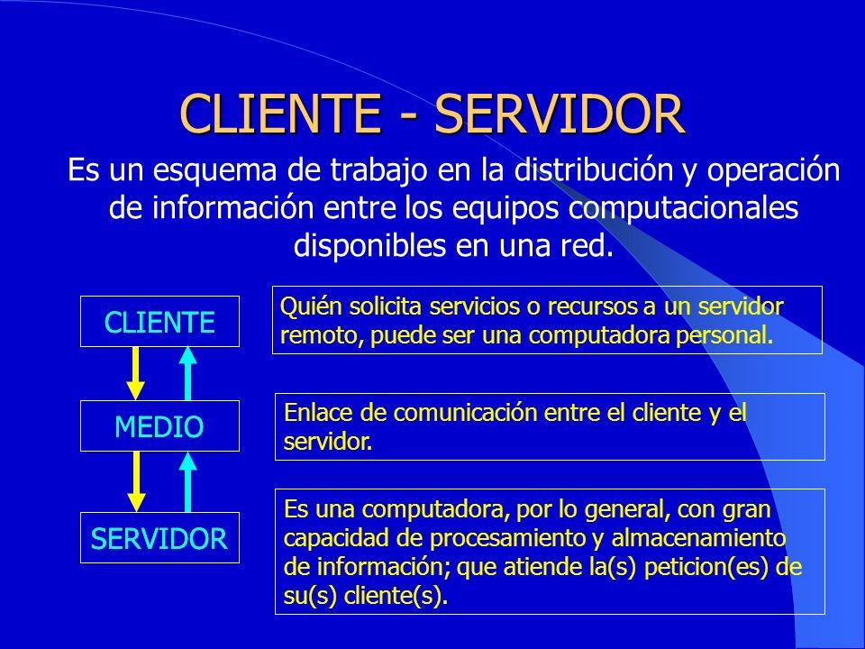 CLIENTE - SERVIDOR Es un esquema de trabajo en la distribución y operación de información entre los equipos computacionales disponibles en una red.
