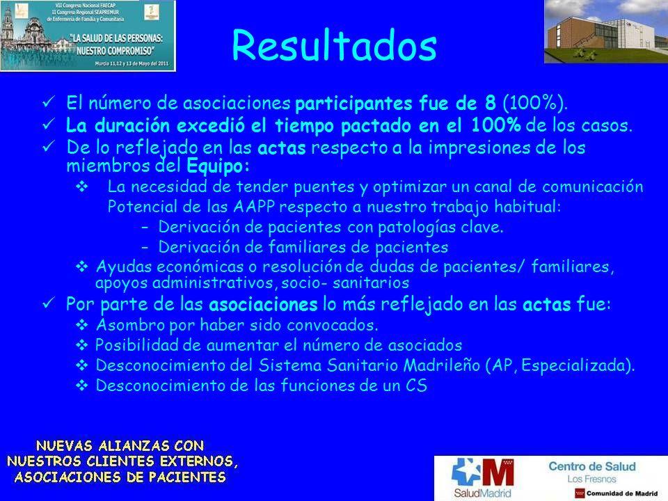 Resultados El número de asociaciones participantes fue de 8 (100%).
