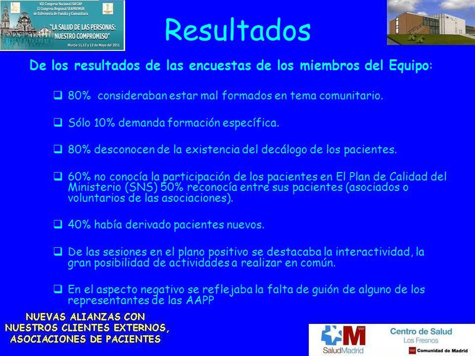 Resultados De los resultados de las encuestas de los miembros del Equipo: 80% consideraban estar mal formados en tema comunitario.