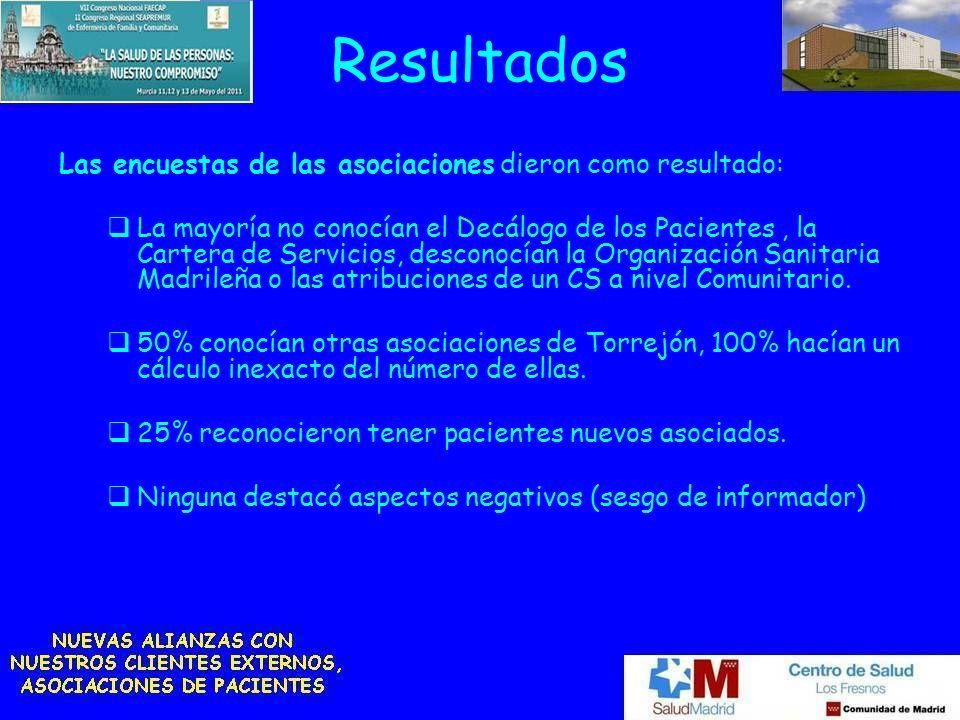 Resultados Las encuestas de las asociaciones dieron como resultado: