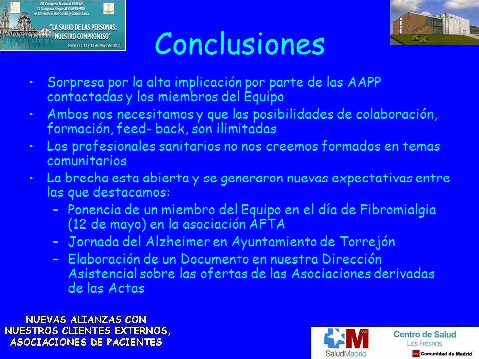 Conclusiones Sorpresa por la alta implicación por parte de las AAPP contactadas y los miembros del Equipo.