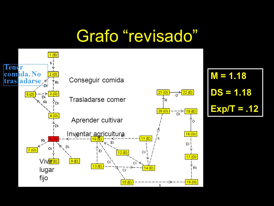 Grafo revisado M = 1.18 DS = 1.18 Exp/T = .12