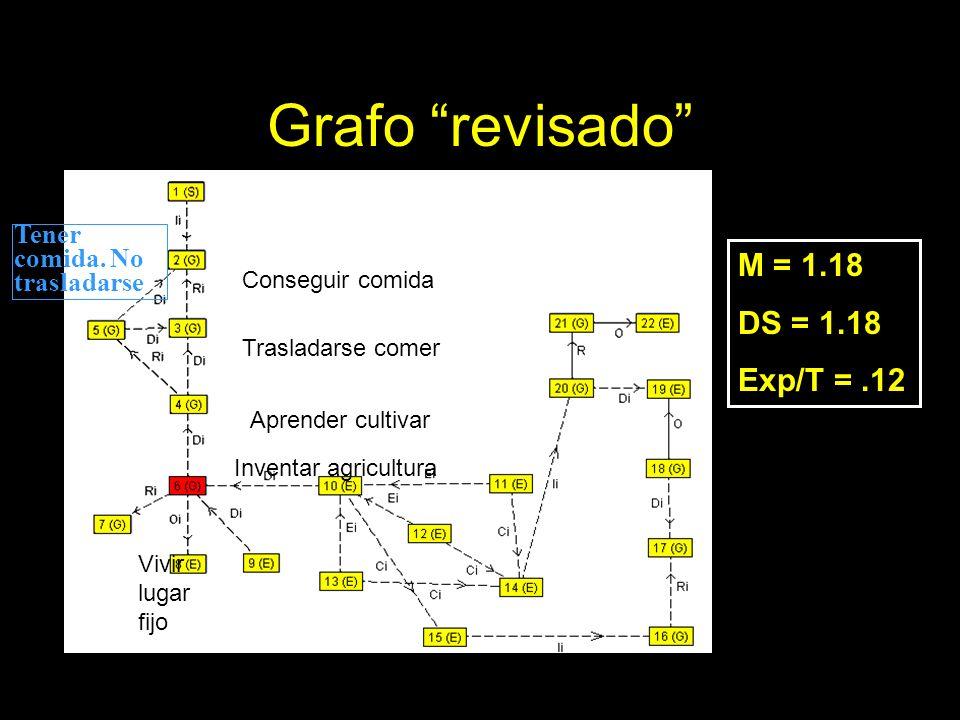 Grafo revisado M = 1.18 DS = 1.18 Exp/T = .12
