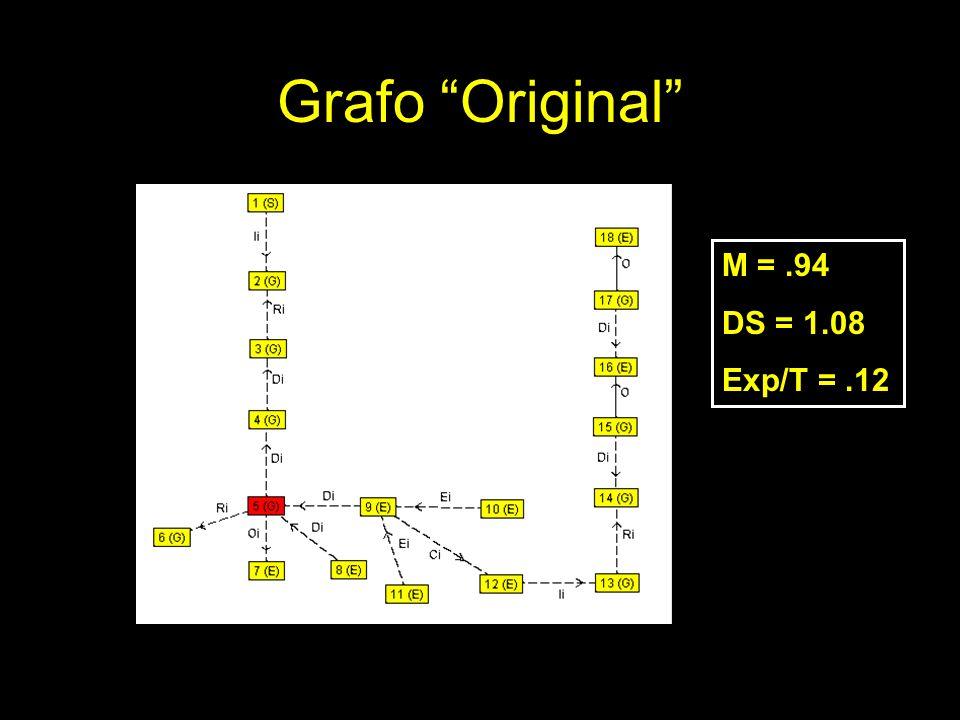 Grafo Original M = .94 DS = 1.08 Exp/T = .12