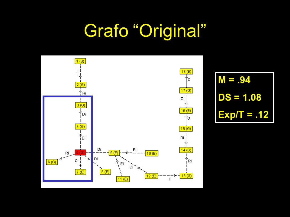 Grafo Original M = .94 DS = 1.08 Exp/T = .12