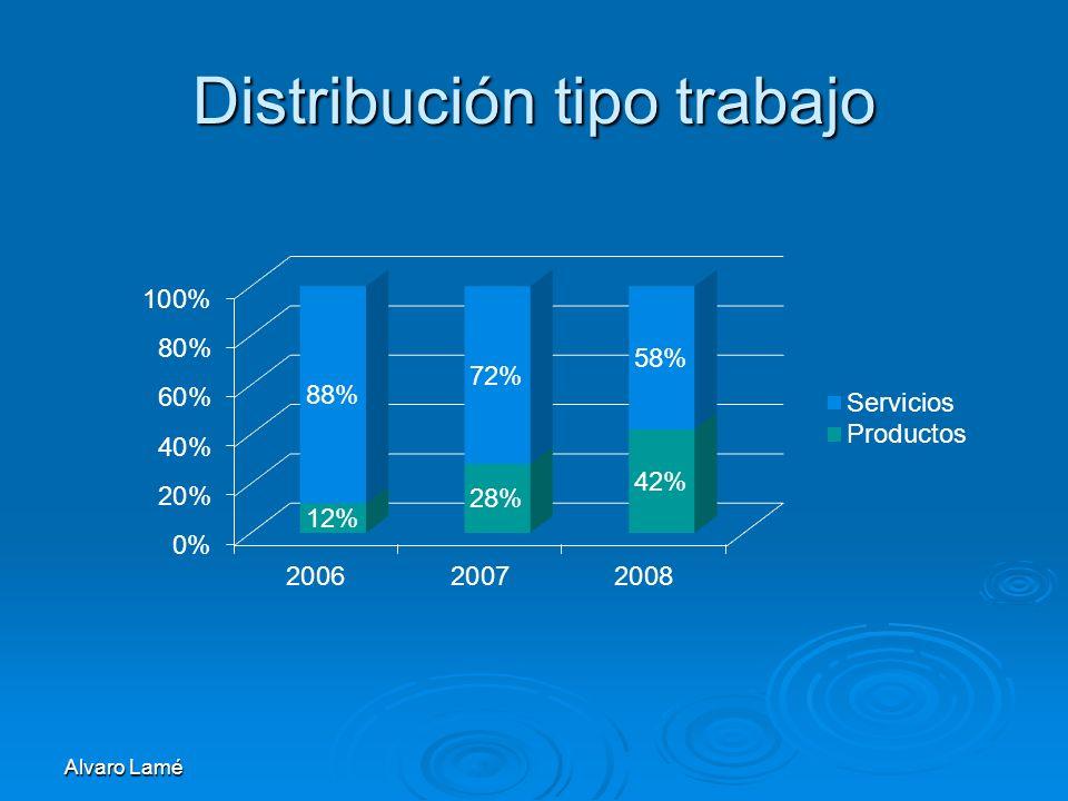 Distribución tipo trabajo