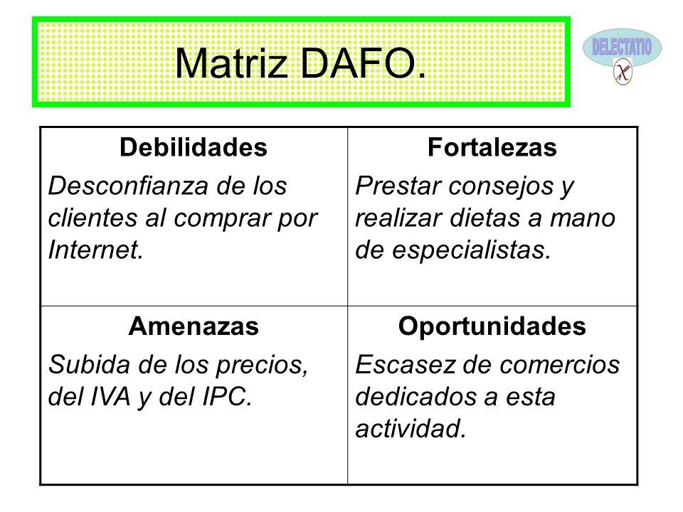 Matriz DAFO. Debilidades