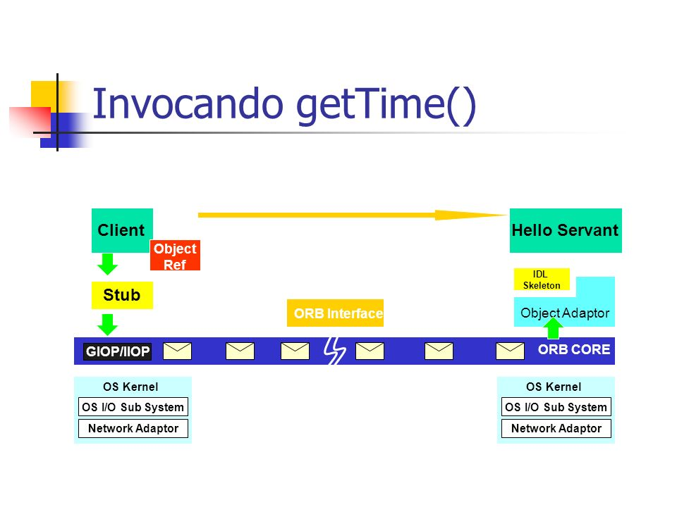 Invocando getTime() Client Hello Servant Stub getTime() Object Ref
