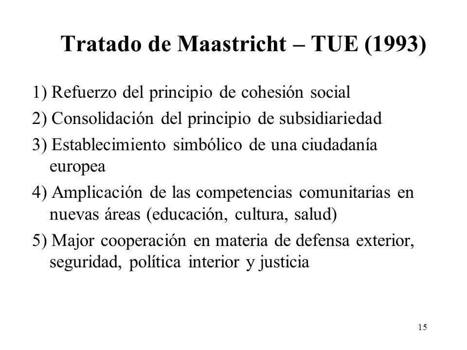 Tratado de Maastricht – TUE (1993)