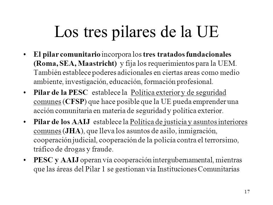 Los tres pilares de la UE
