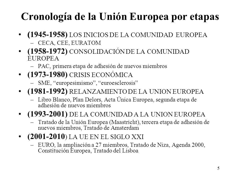 Cronología de la Unión Europea por etapas