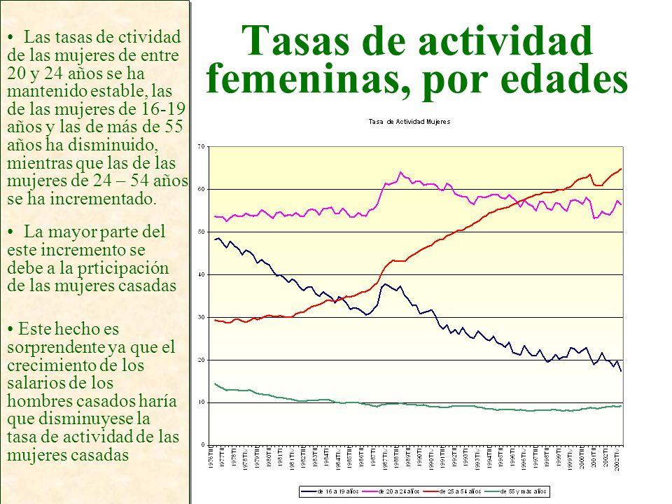 Tasas de actividad femeninas, por edades