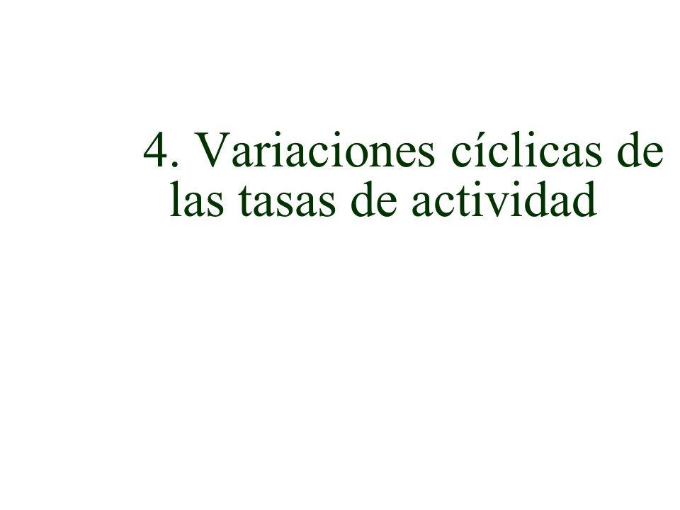 4. Variaciones cíclicas de las tasas de actividad