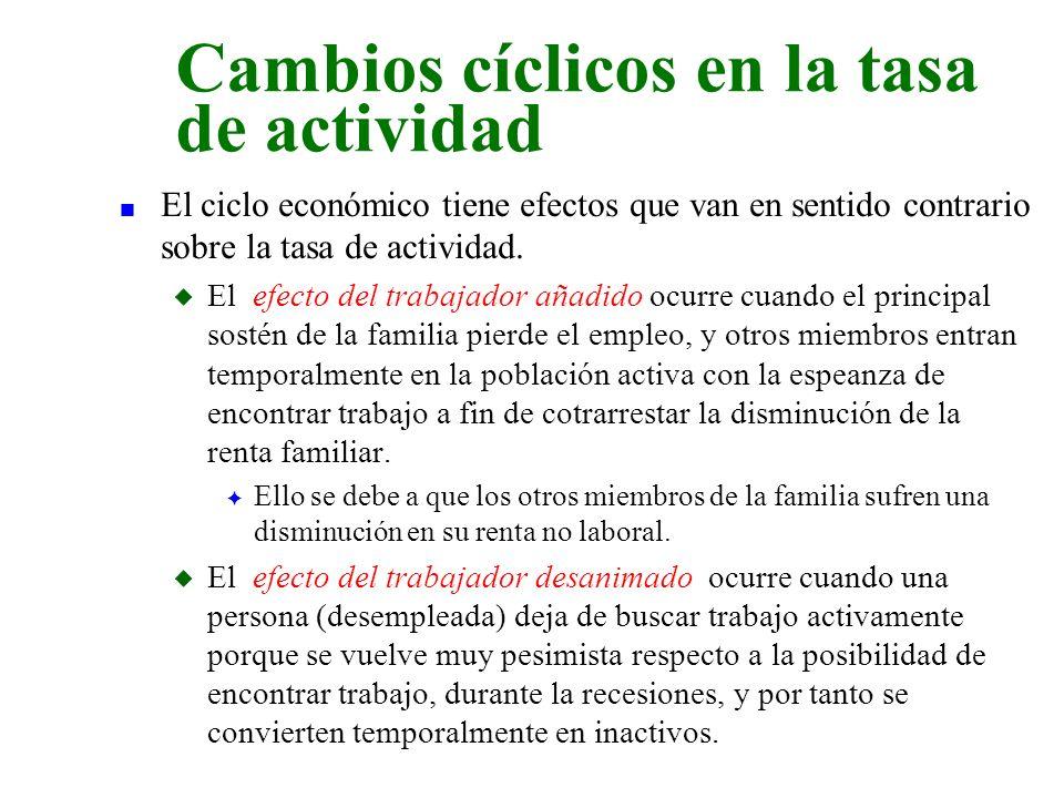 Cambios cíclicos en la tasa de actividad
