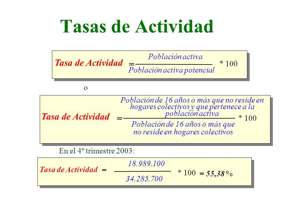 Tasas de Actividad Tasa de Actividad = Tasa de Actividad =