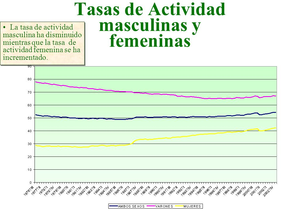 Tasas de Actividad masculinas y femeninas