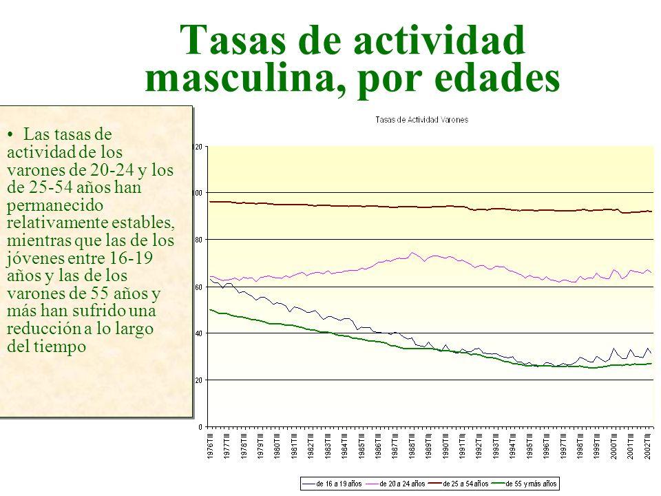 Tasas de actividad masculina, por edades