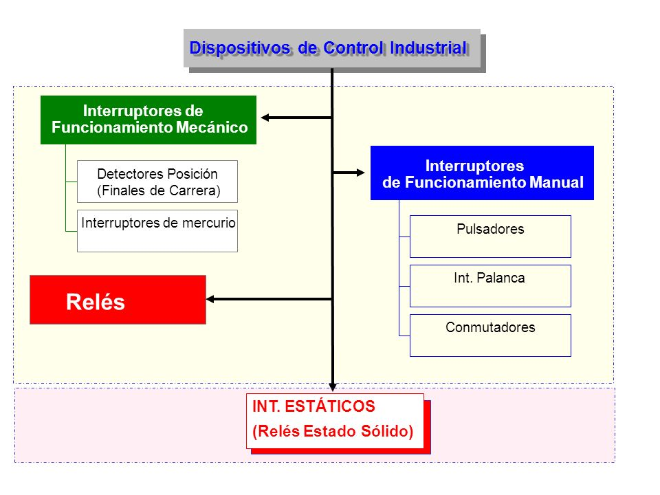 Relés Dispositivos de Control Industrial Interruptores de