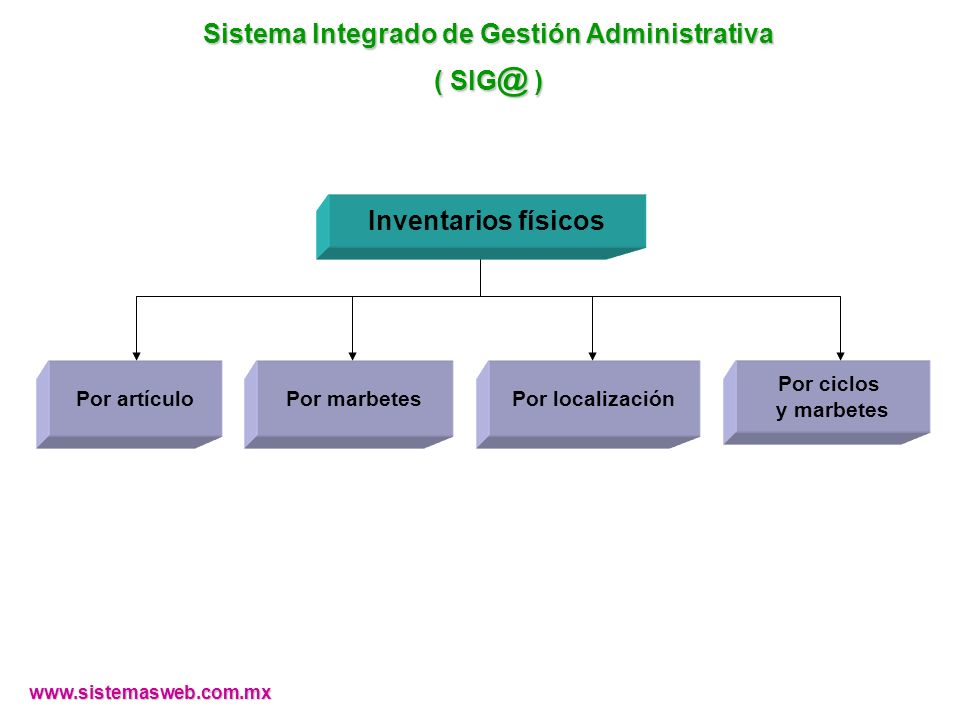 Sistema Integrado de Gestión Administrativa