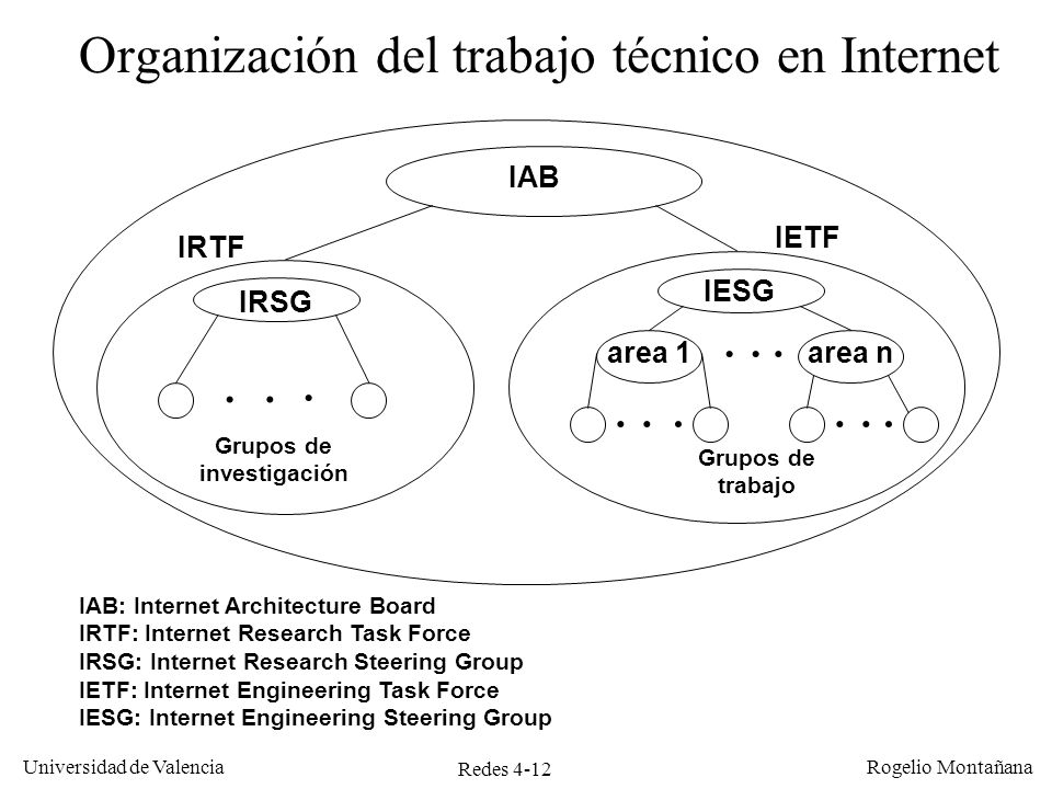 ietf internet engineering task force protocol engineering Internet-drafts internet-drafts are working documents of the ietf, its areas, and its working groups during the development of a specification, draft versions of.