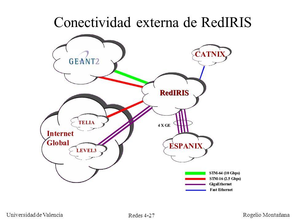 Conectividad externa de RedIRIS